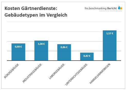 fm.benchmarking Kosten Gärtnerdienste verschiedener Nutzungstypen