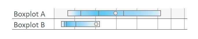 Beispiel Box-Plot