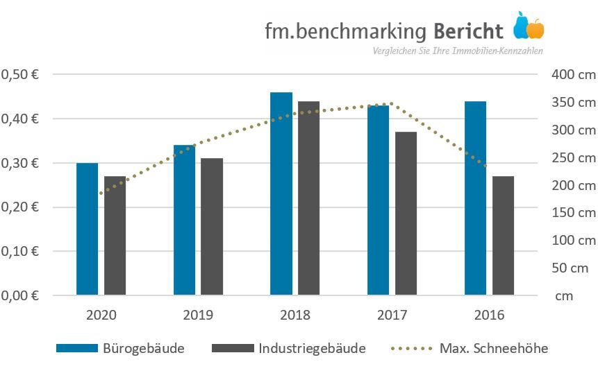 fm.benchmarking: Kosten Winterdienste im Vergleich zur Schneehöhe