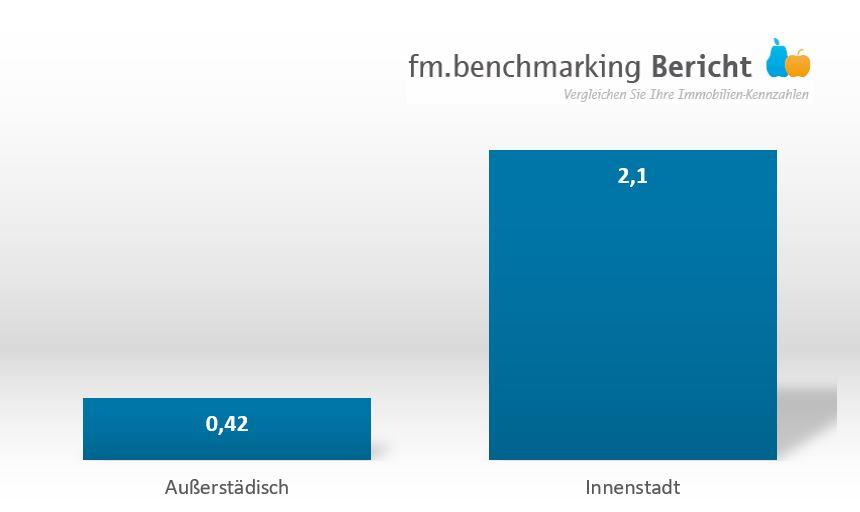 fm.benchmarking: Kosten Winterdienste nach Lage