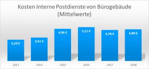 Kosten der internen Postdienste