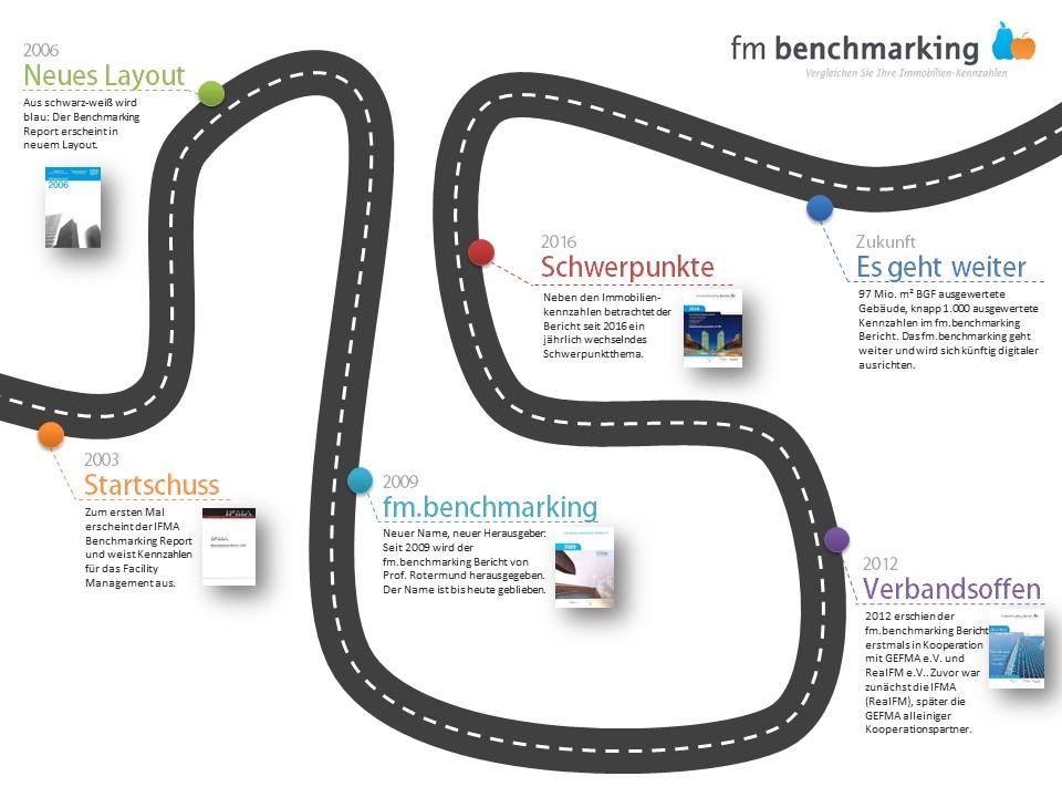 Geschichte des fm.benchmarking