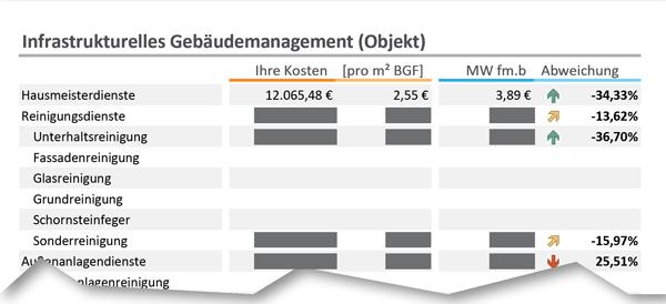 fm.benchmarking Teilnehmer Check
