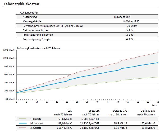 Darstellung der Lebenszykluskosten von Bürogebäuden
